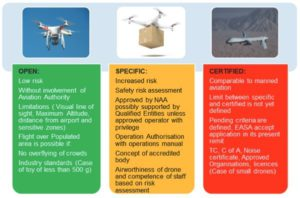 What EU Drone Laws Should You Take Note of?