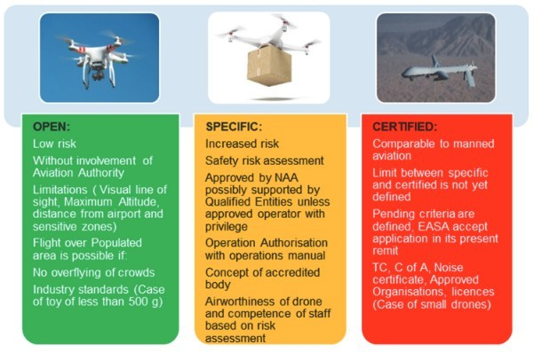 EU Drone Laws – Things to be Aware of When Operating in the EU